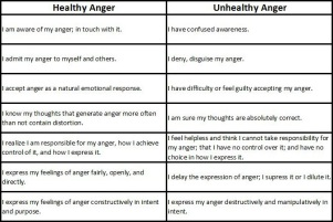 healthy-and-unhealthy-anger