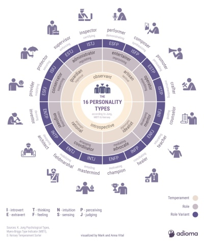 16-personality-types-infographic